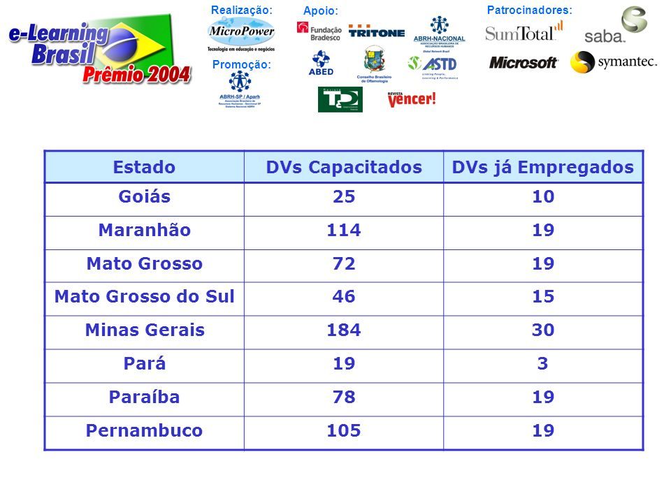 Estado DVs Capacitados. DVs já Empregados. Goiás. 25. 10. Maranhão. 114. 19. Mato Grosso. 72.