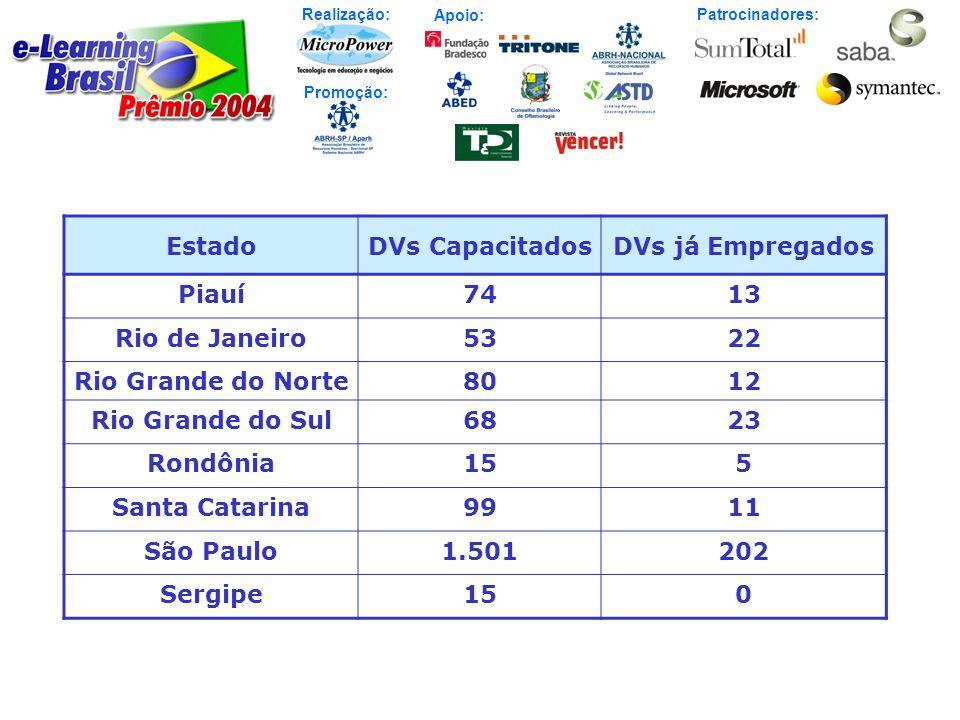 Estado DVs Capacitados. DVs já Empregados. Piauí. 74. 13. Rio de Janeiro. 53. 22. Rio Grande do Norte.