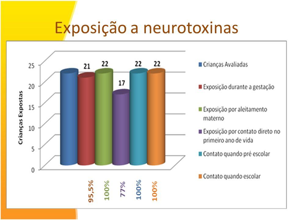 Exposição a neurotoxinas