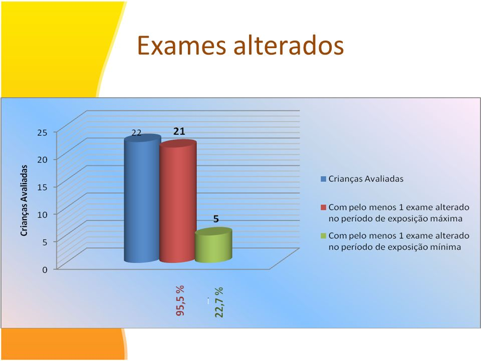Exames alterados