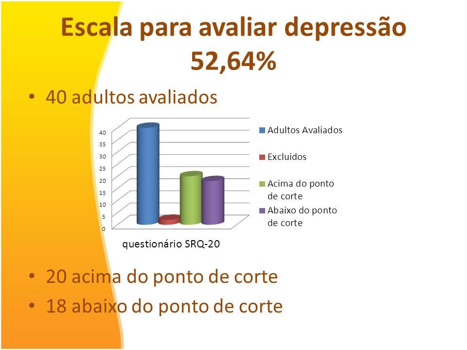 Escala para avaliar depressão 52,64%