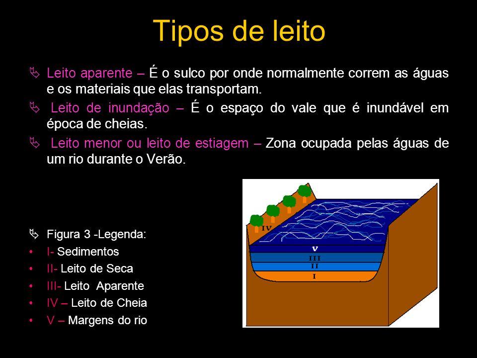 Tipos de leito Leito aparente – É o sulco por onde normalmente correm as águas e os materiais que elas transportam.
