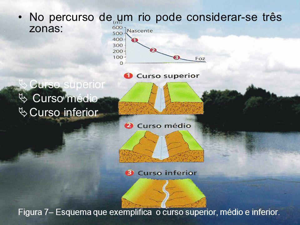 No percurso de um rio pode considerar-se três zonas:
