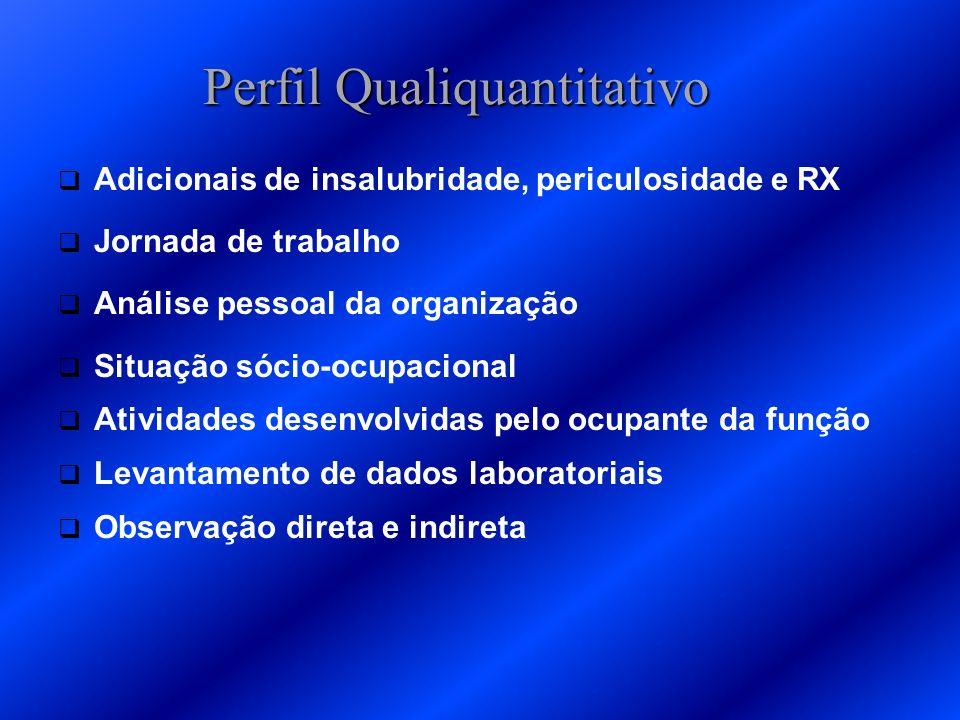 Perfil Qualiquantitativo