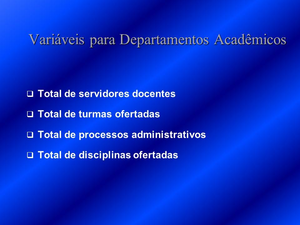 Variáveis para Departamentos Acadêmicos