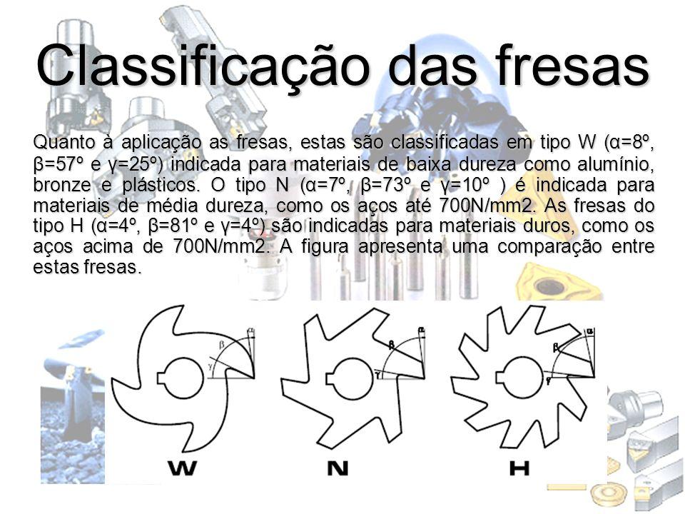 Classificação das fresas