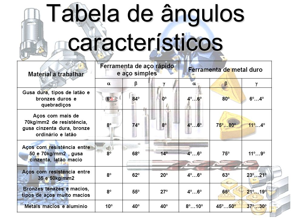 Tabela de ângulos característicos