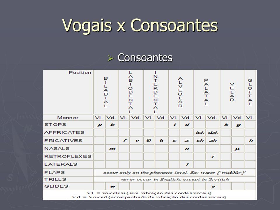 Vogais x Consoantes Consoantes