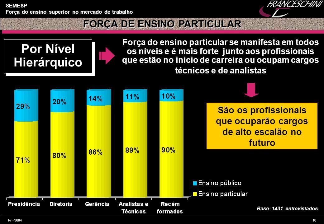 Por Nível Hierárquico FORÇA DE ENSINO PARTICULAR
