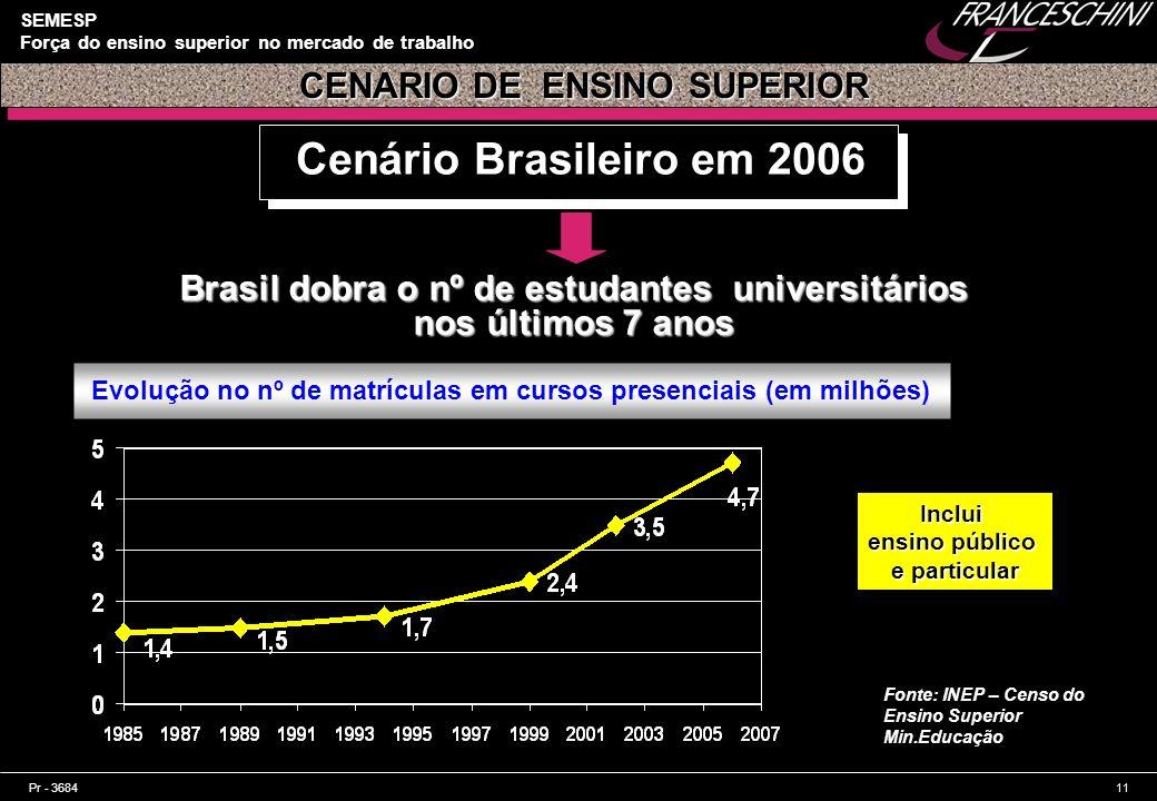 Cenário Brasileiro em 2006 CENARIO DE ENSINO SUPERIOR