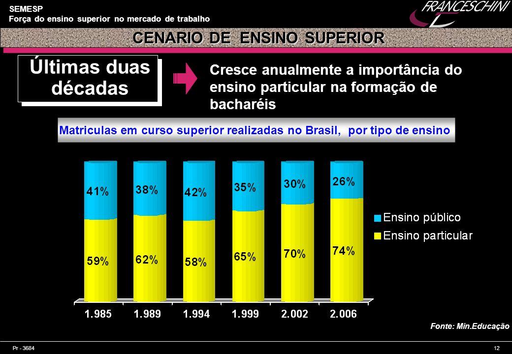 CENARIO DE ENSINO SUPERIOR