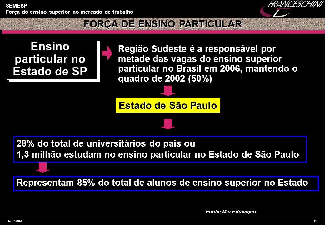 FORÇA DE ENSINO PARTICULAR Ensino particular no Estado de SP