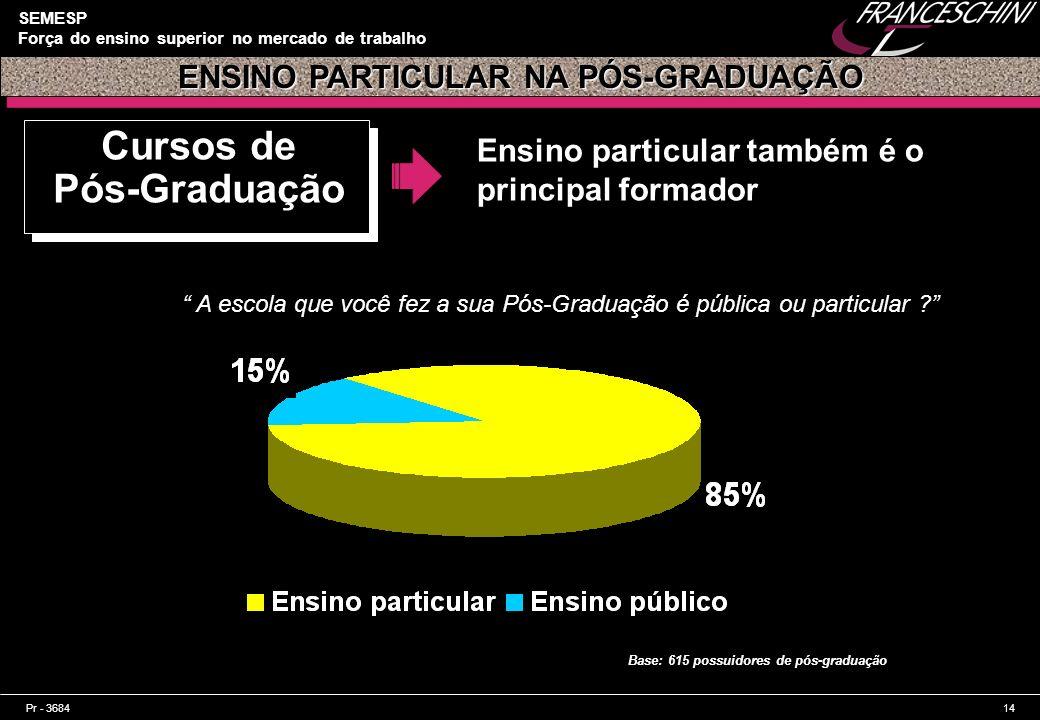 ENSINO PARTICULAR NA PÓS-GRADUAÇÃO Cursos de Pós-Graduação