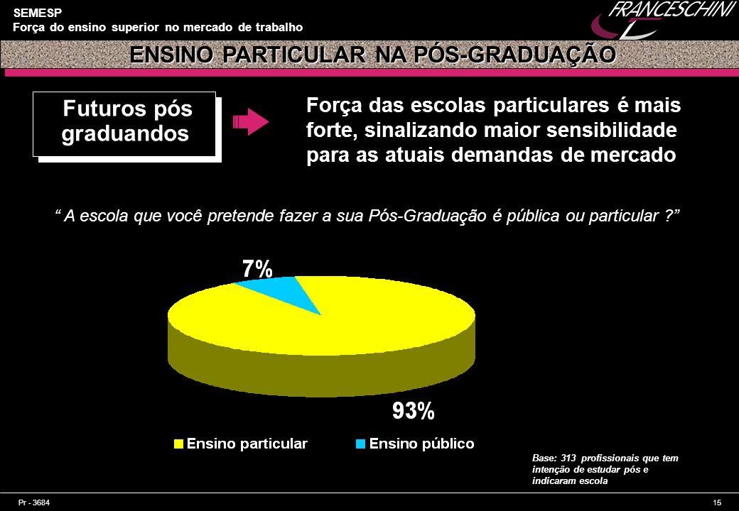 ENSINO PARTICULAR NA PÓS-GRADUAÇÃO Futuros pós graduandos