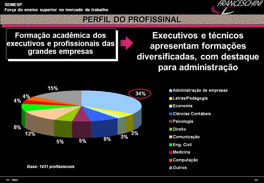 Formação acadêmica dos executivos e profissionais das grandes empresas