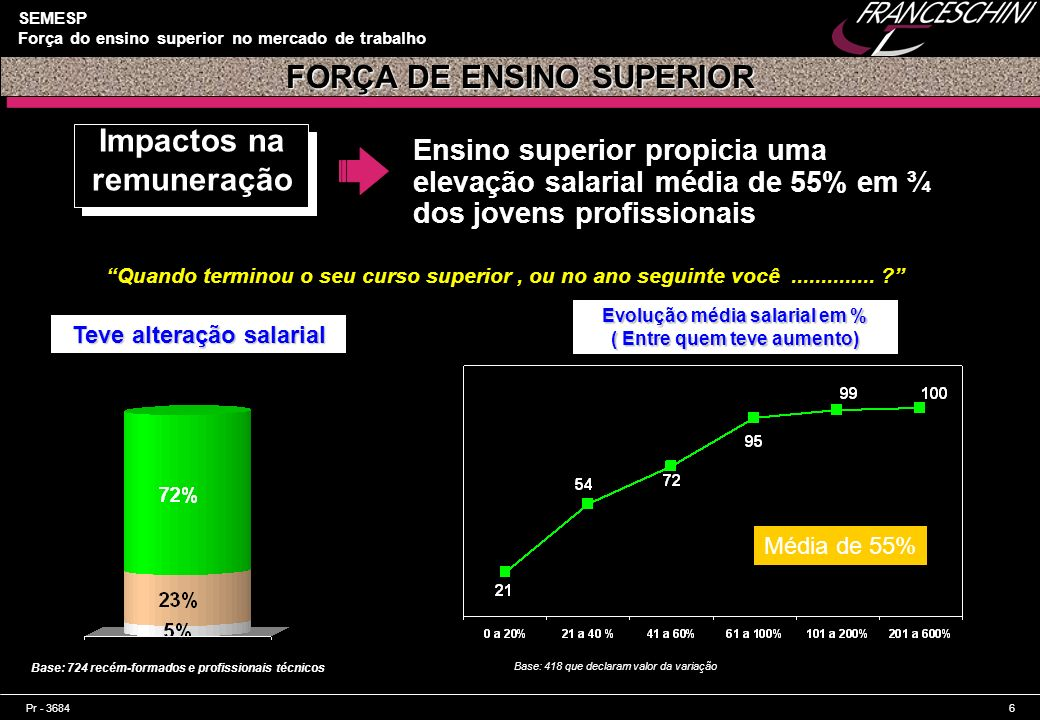 FORÇA DE ENSINO SUPERIOR Impactos na remuneração