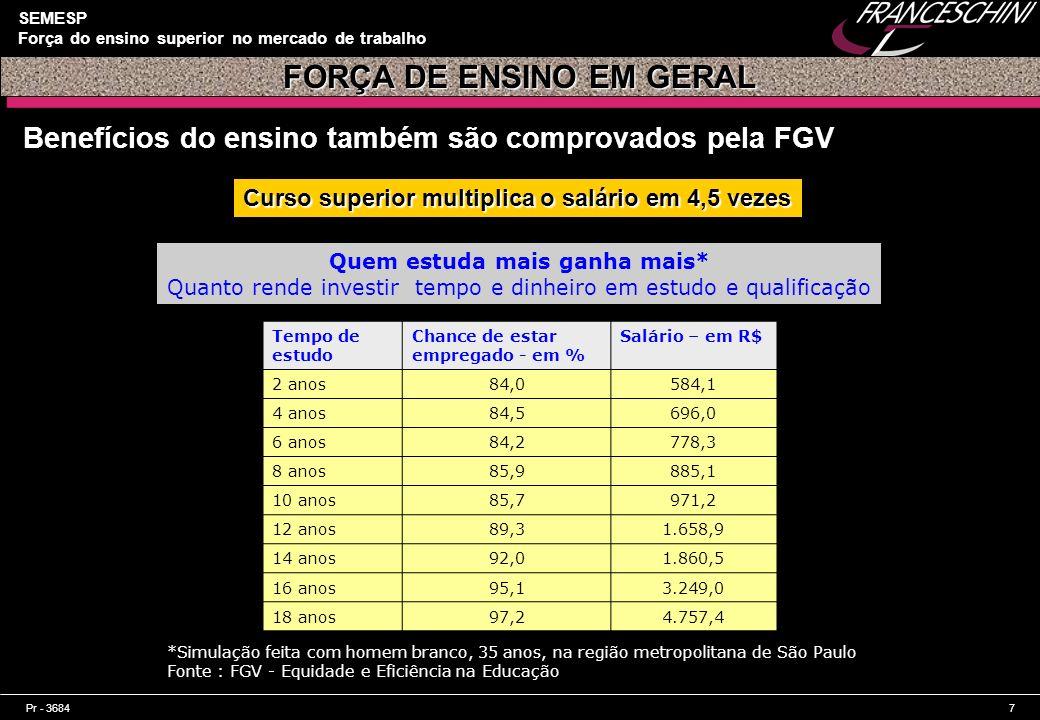 FORÇA DE ENSINO EM GERAL Quem estuda mais ganha mais*