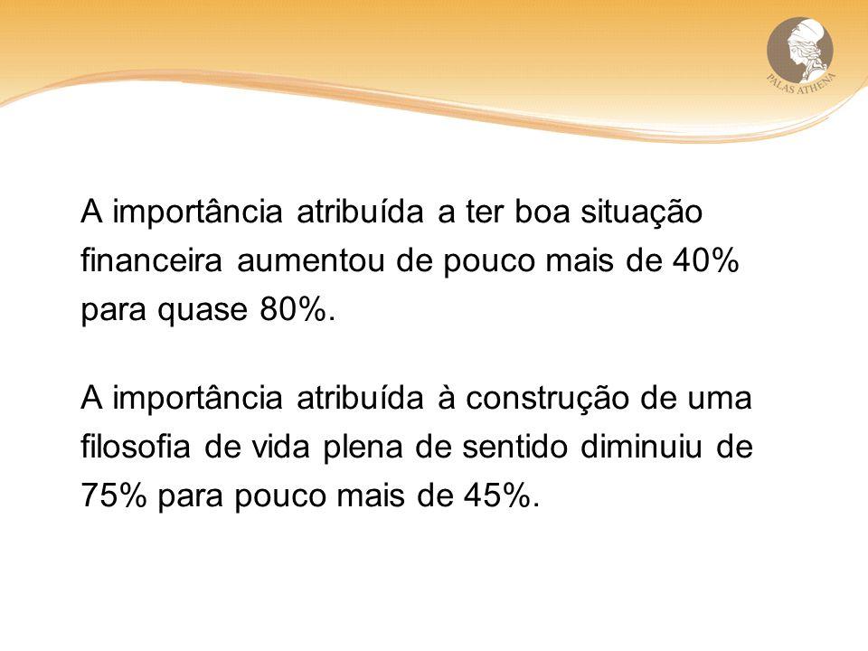 A importância atribuída a ter boa situação financeira aumentou de pouco mais de 40% para quase 80%.