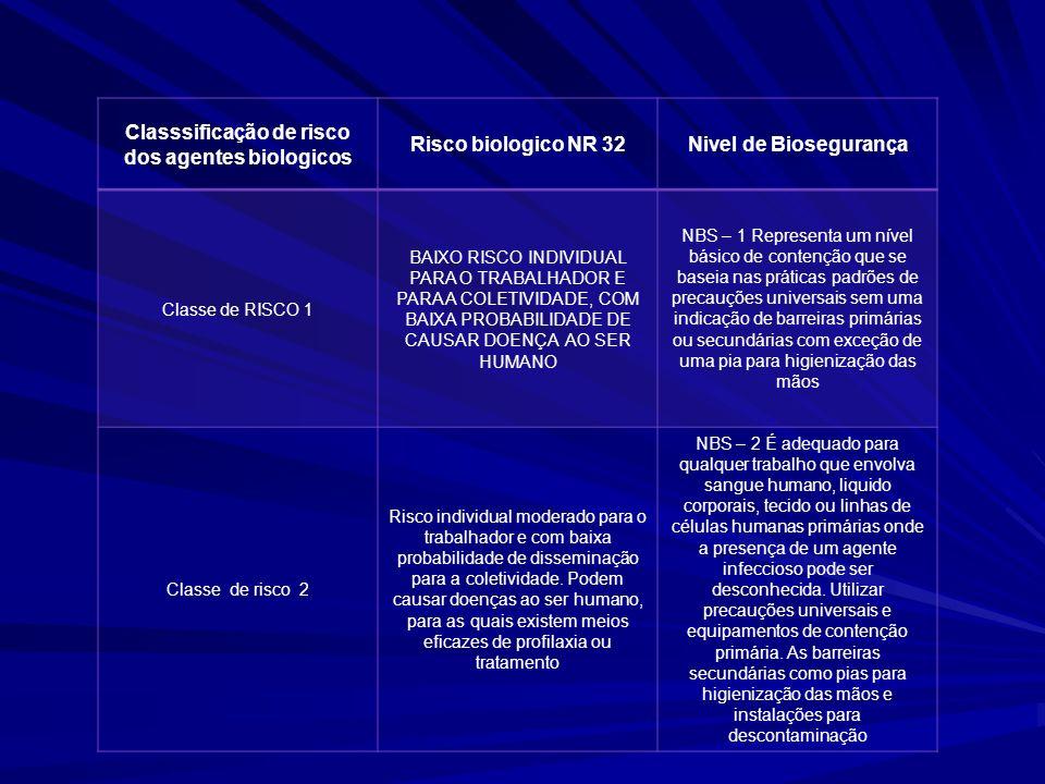 Classsificação de risco dos agentes biologicos
