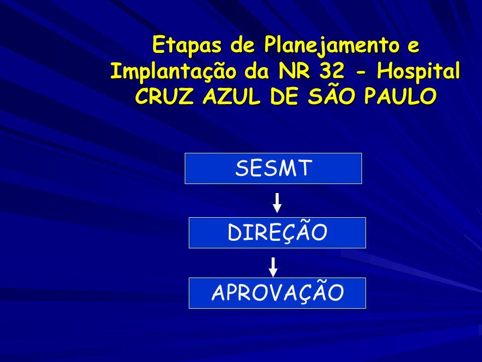 Etapas de Planejamento e Implantação da NR 32 - Hospital CRUZ AZUL DE SÃO PAULO
