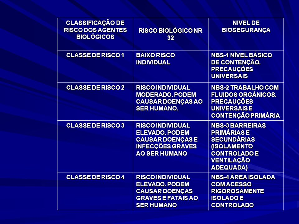 CLASSIFICAÇÃO DE RISCO DOS AGENTES BIOLÓGICOS