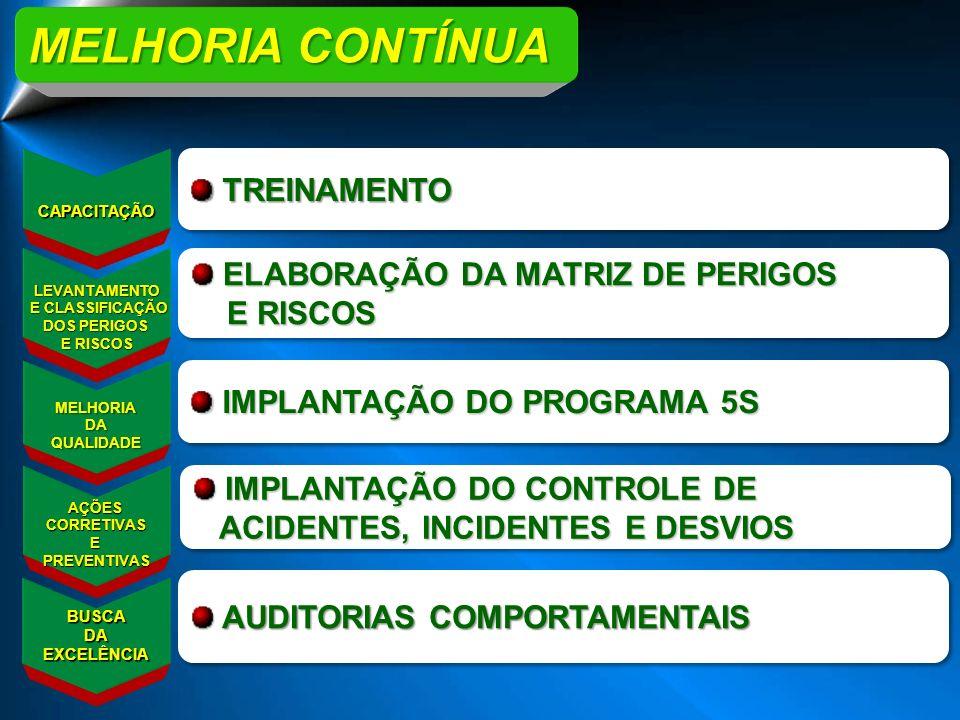 MELHORIA CONTÍNUA TREINAMENTO ELABORAÇÃO DA MATRIZ DE PERIGOS