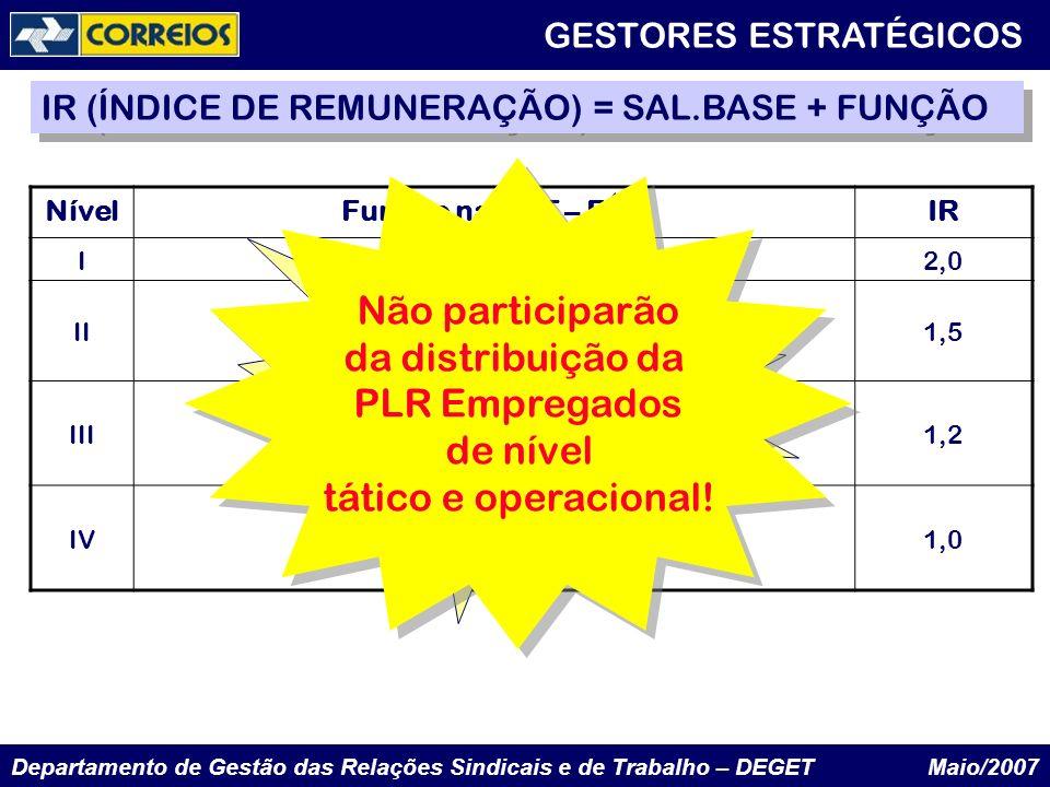 Não participarão da distribuição da PLR Empregados de nível