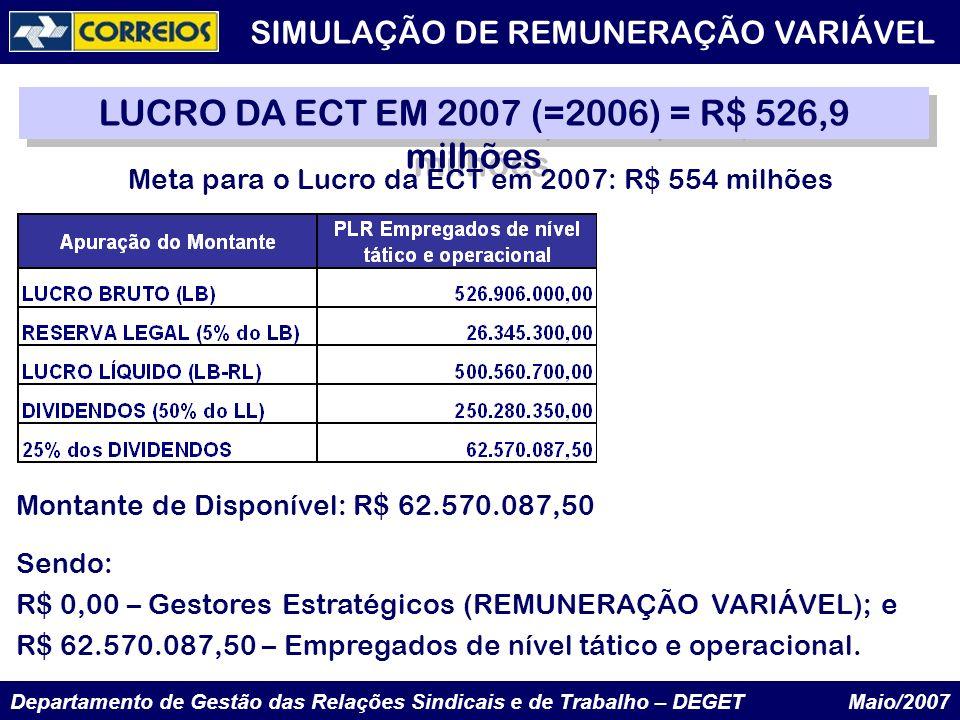 LUCRO DA ECT EM 2007 (=2006) = R$ 526,9 milhões