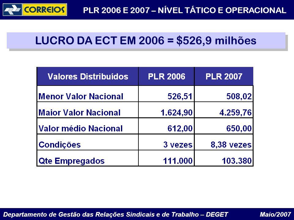 LUCRO DA ECT EM 2006 = $526,9 milhões
