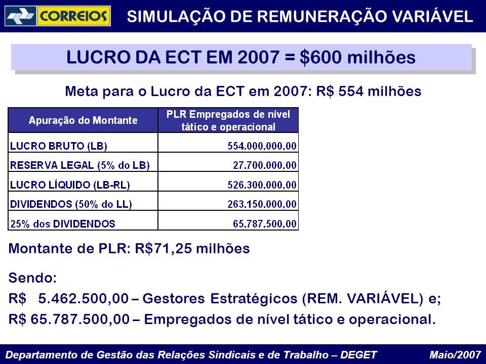 LUCRO DA ECT EM 2007 = $600 milhões