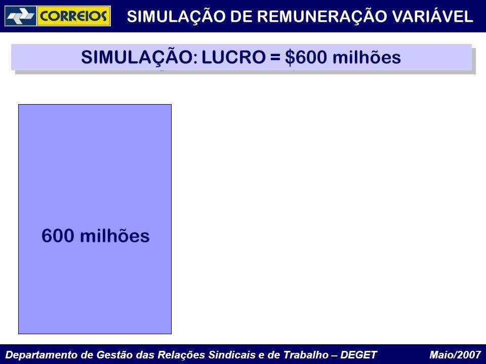 SIMULAÇÃO: LUCRO = $600 milhões