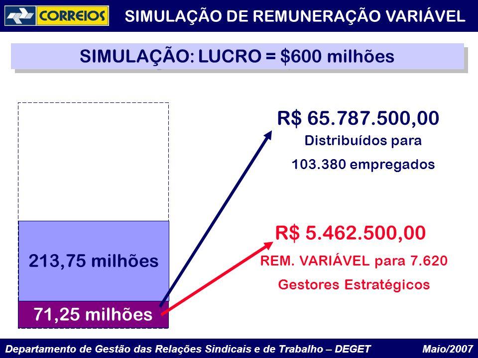 R$ 65.787.500,00 R$ 5.462.500,00 SIMULAÇÃO: LUCRO = $600 milhões