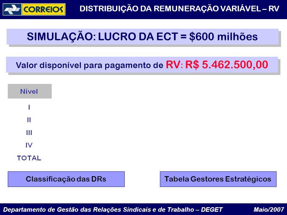 SIMULAÇÃO: LUCRO DA ECT = $600 milhões