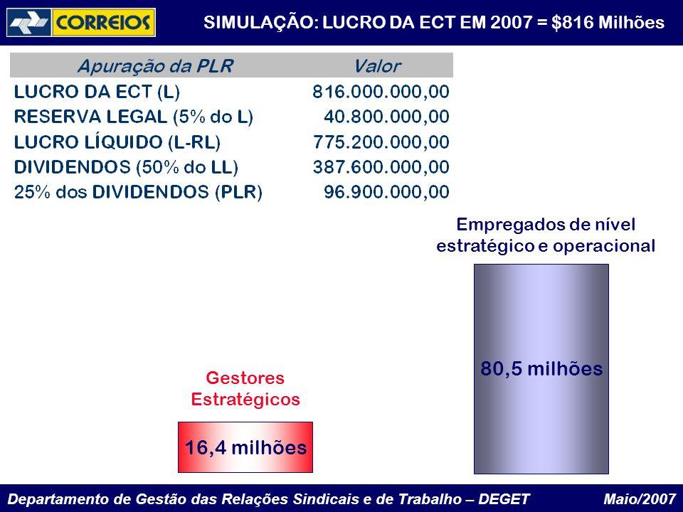 SIMULAÇÃO: LUCRO DA ECT EM 2007 = $816 Milhões