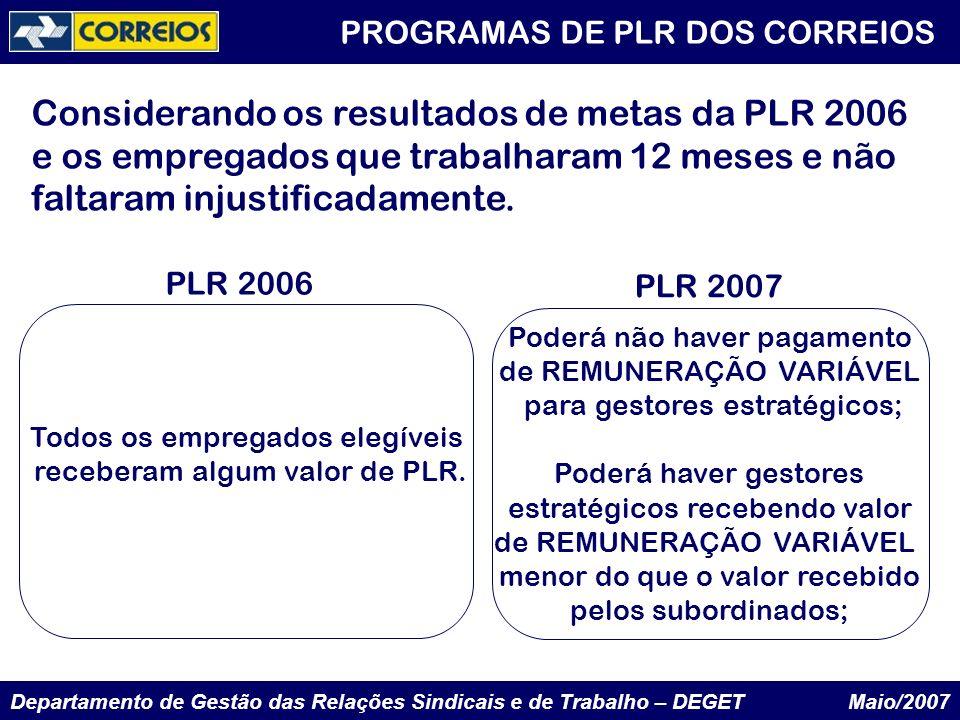 PROGRAMAS DE PLR DOS CORREIOS