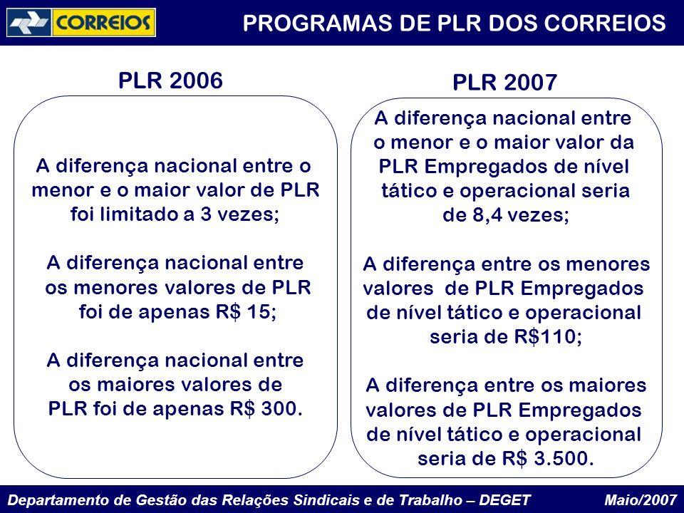 PLR 2006 PLR 2007 A diferença nacional entre