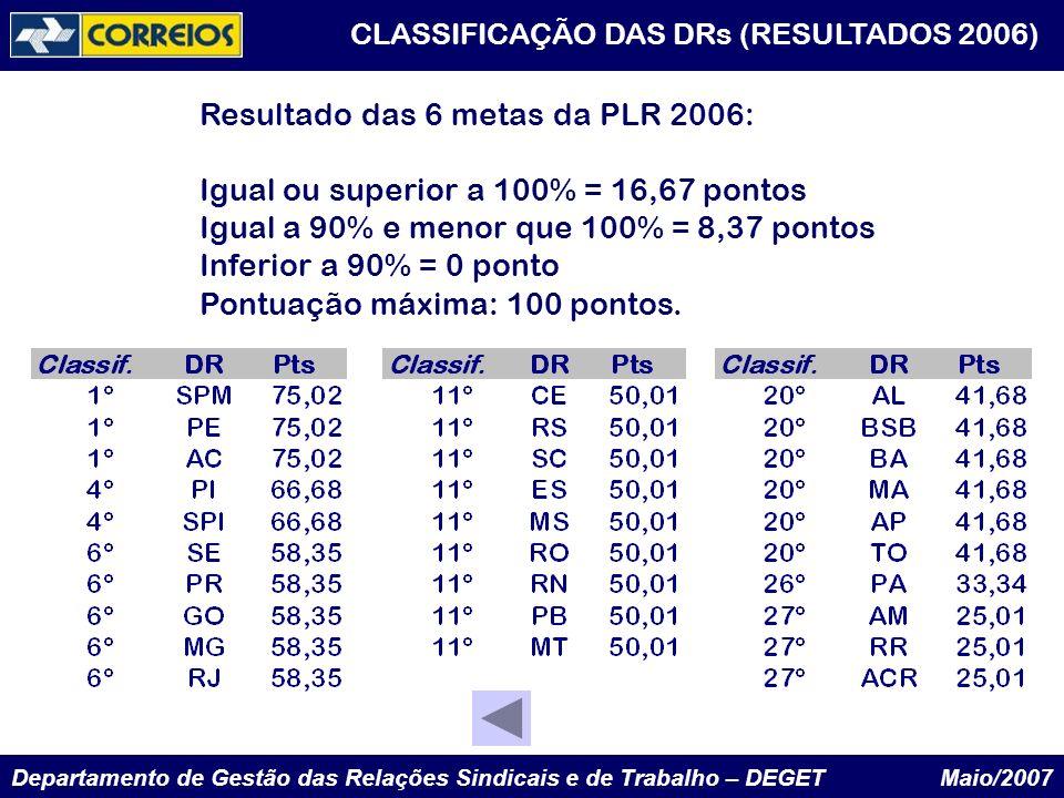 Resultado das 6 metas da PLR 2006: