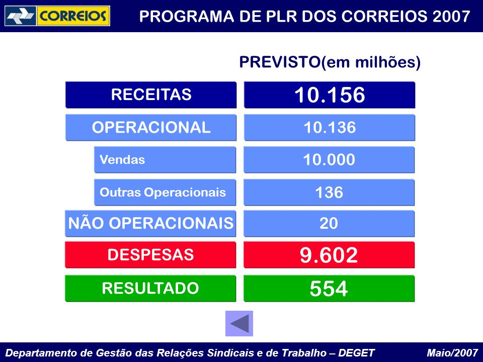 10.156 9.602 554 PREVISTO(em milhões) RECEITAS OPERACIONAL 10.136