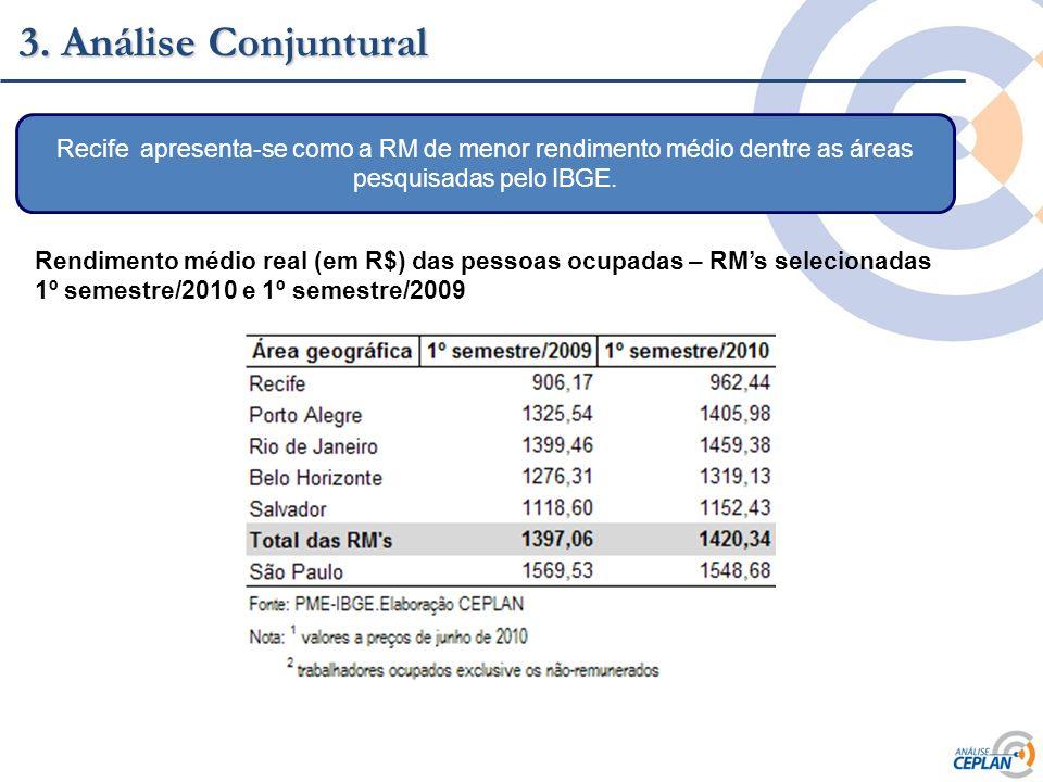 3. Análise Conjuntural Recife apresenta-se como a RM de menor rendimento médio dentre as áreas pesquisadas pelo IBGE.