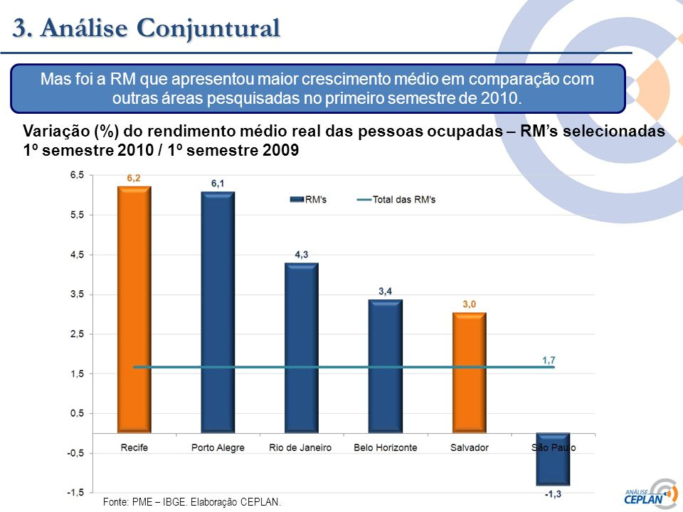 3. Análise Conjuntural Mas foi a RM que apresentou maior crescimento médio em comparação com outras áreas pesquisadas no primeiro semestre de 2010.