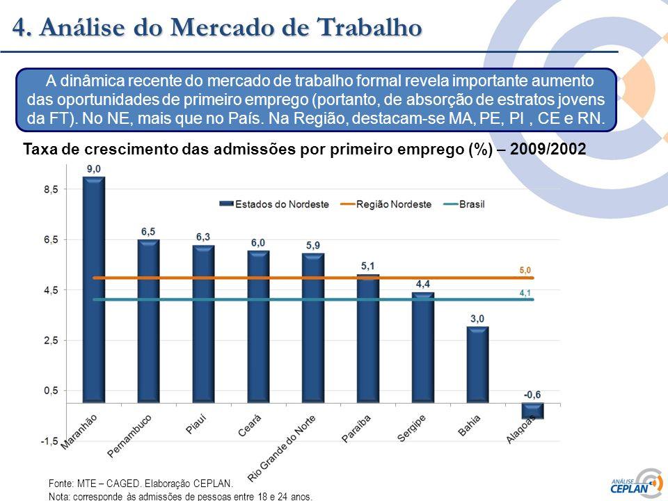 4. Análise do Mercado de Trabalho