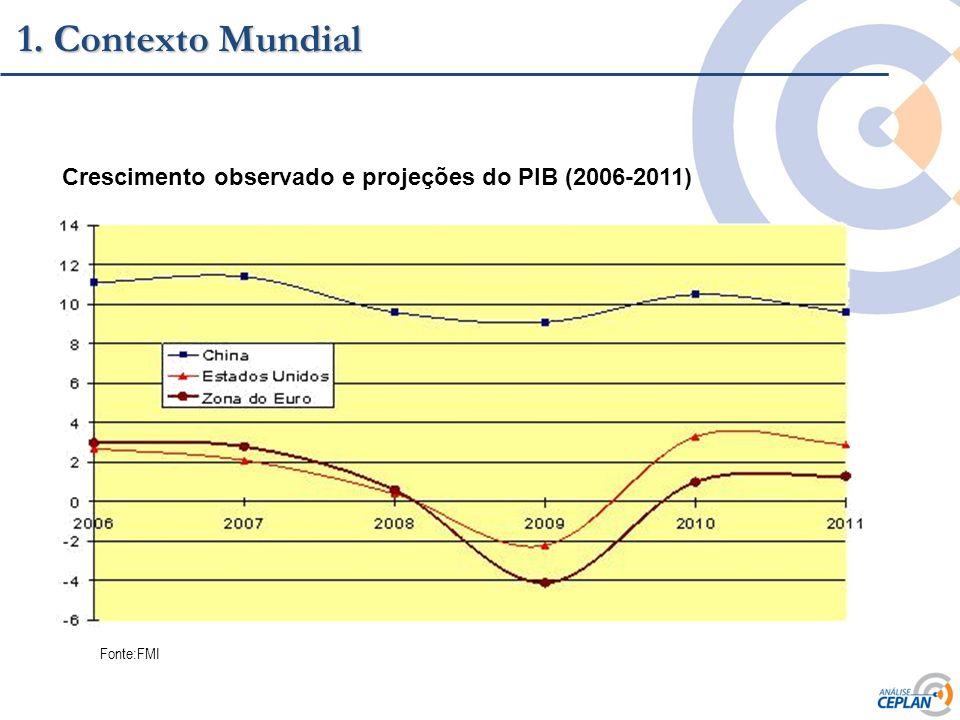 1. Contexto Mundial Crescimento observado e projeções do PIB (2006-2011) Fonte:FMI