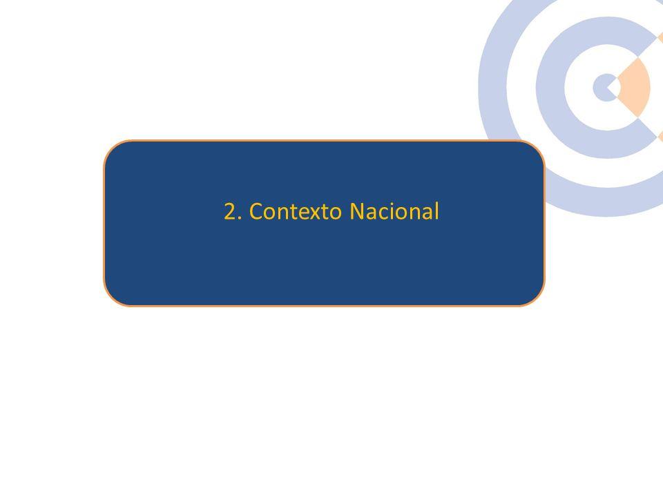 2. Contexto Nacional