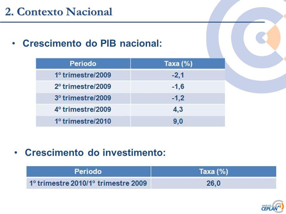 2. Contexto Nacional Crescimento do PIB nacional:
