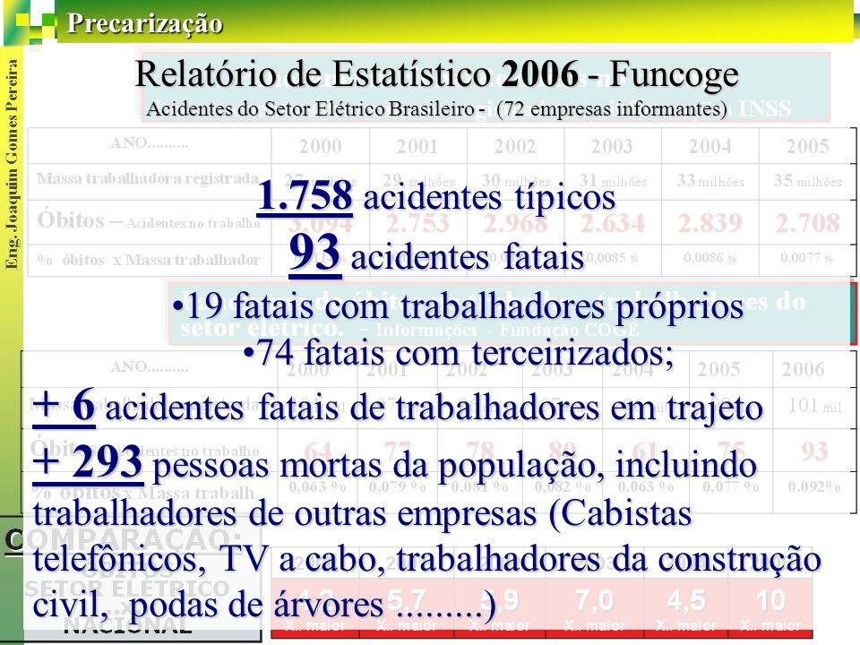 93 acidentes fatais + 6 acidentes fatais de trabalhadores em trajeto