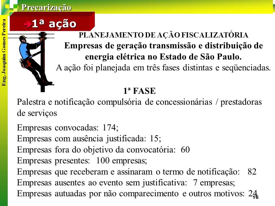 1ª ação PLANEJAMENTO DE AÇÃO FISCALIZATÓRIA. Empresas de geração transmissão e distribuição de energia elétrica no Estado de São Paulo.