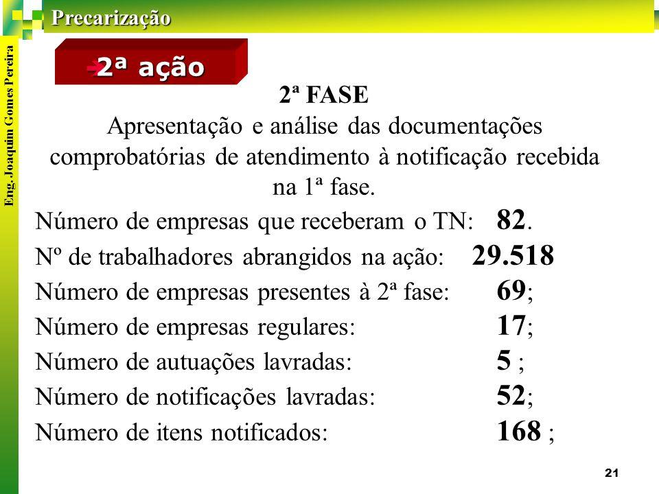 2ª ação 2ª FASE. Apresentação e análise das documentações comprobatórias de atendimento à notificação recebida na 1ª fase.