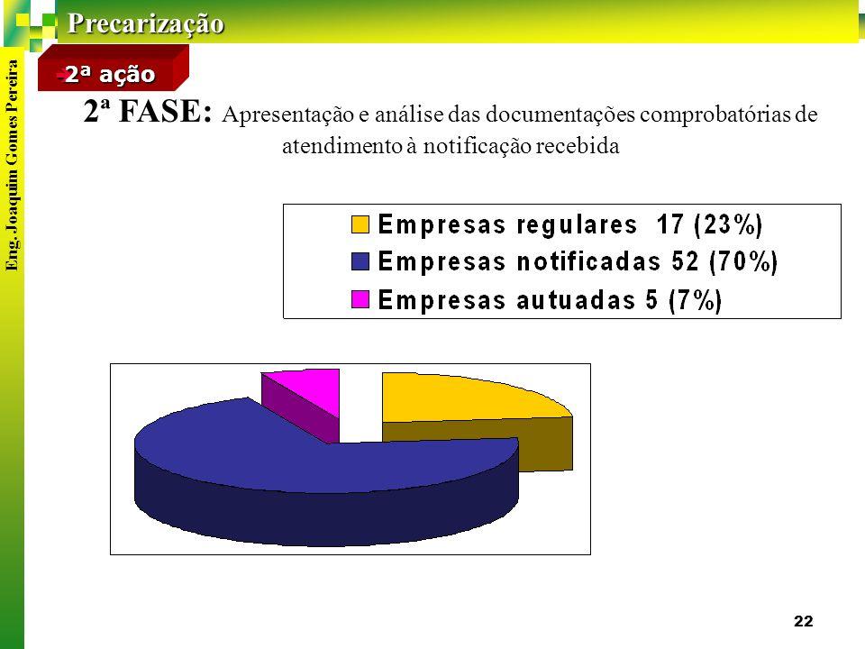 2ª ação 2ª FASE: Apresentação e análise das documentações comprobatórias de atendimento à notificação recebida.