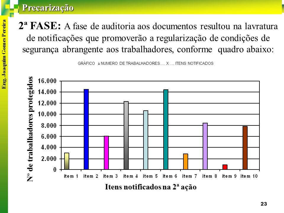 Nº de trabalhadores protegidos Itens notificados na 2ª ação
