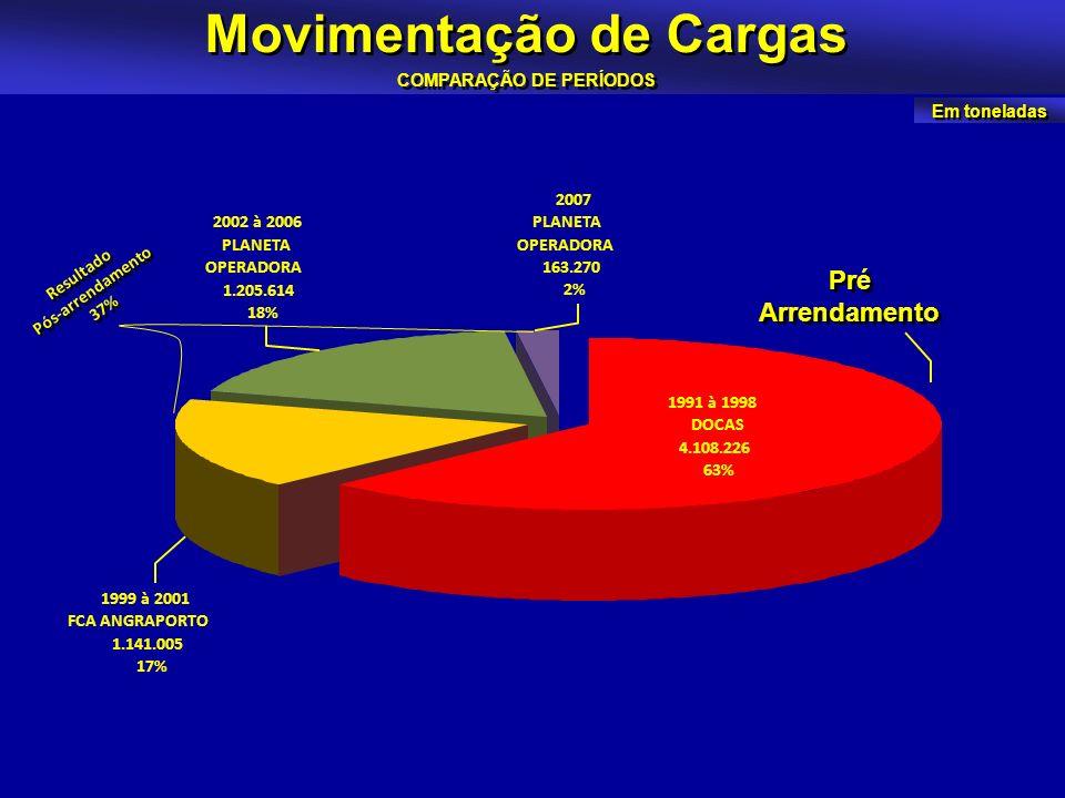 Movimentação de Cargas COMPARAÇÃO DE PERÍODOS